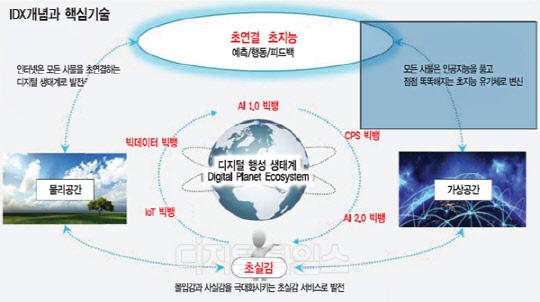 ICT기술 `초연결·초지능·초실감` 진화 … 4차 산업혁명 이끈다